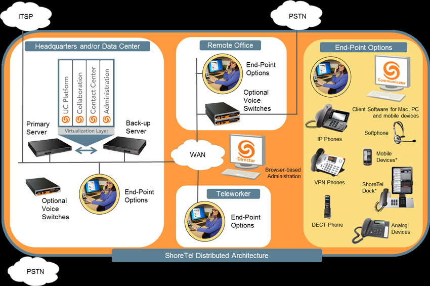 Unified Communication & Collaboration - RSYNC NETWORK