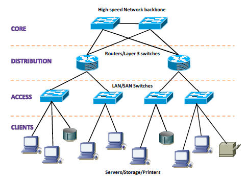 Design Implement Active Network Rsync Network Solutions Network Cleaning Security