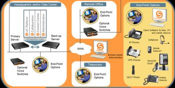 Unified-Communication-Collaboration